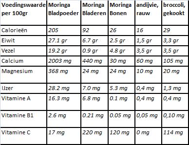 voedingswaarde Moringa stenopetalatov andijvie en brocolie